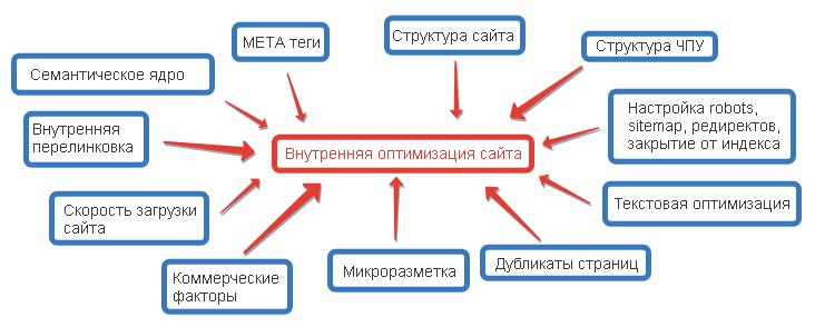 Схема внутренней оптимизации сайта